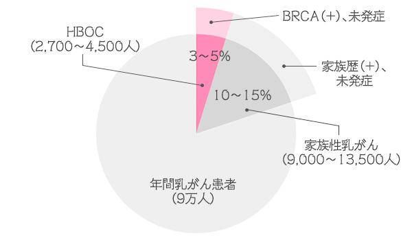 図:日本人の乳がんの内訳 参考文献/*1『実践! 遺伝性乳がん・卵巣がん診療ハンドブック』(編集・メディア出版)より作図 *2 国立がんセンターがん情報サービス がん登録・統計 2016